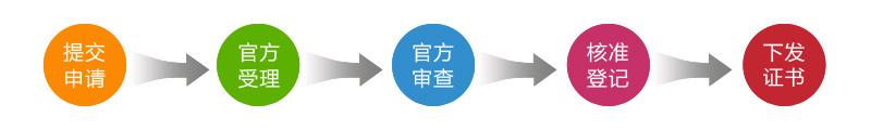 文字作品版權登記流程