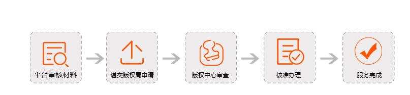 版权补证流程