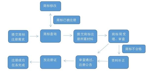 上海商标注册流程